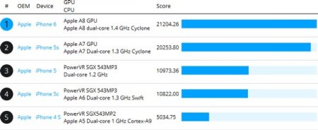 GPU Apple A8 (iPhone 6) по производительности почти не отличается GPU Apple A7 (iPhone 5)